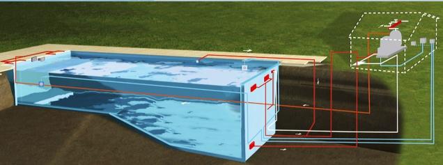 Schéma filtrace s potrubními rozvody, kdy lze do systému zapojit i ohřev vody. Filtrační jednotka může být umístěna v domě (DESJOYAUX)