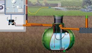 Schéma možného řešení využití dešťové vody v domě (částečně i na zahradě). Zařízení sestává ze samonosné podzemní nádrže na srážkovou vodu Columbus, z čerpadla Essential s trojcestným ventilem (domácí vodárny), tlakové nádoby 15 l, filtru, sání, vsakovacího tunelu Garantia a dalšího nezbytného příslušenství (NICOLL)
