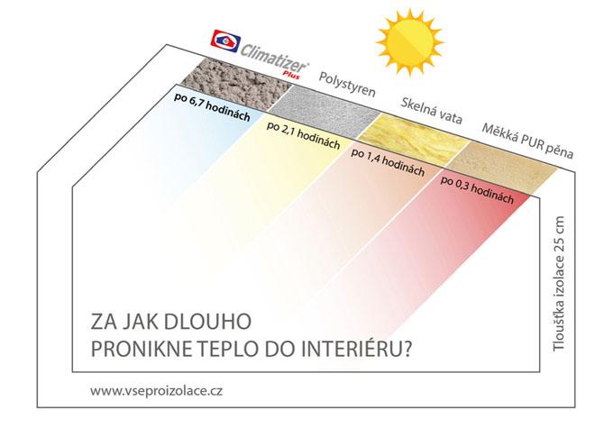 Dobrou izolaci poznáte snadno (www.izolujzdrave.cz)