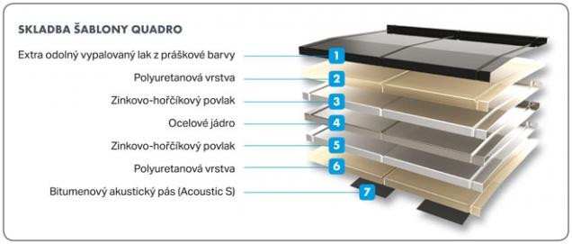 Skladba sablony Quadro (Zdroj: Decra.cz)