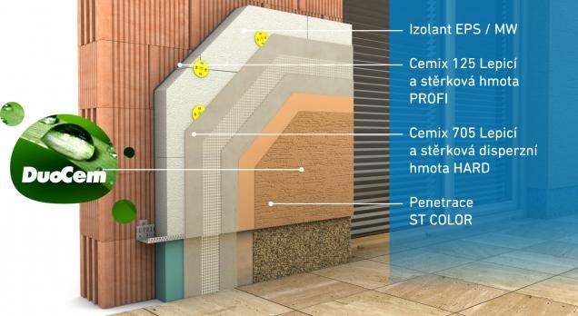 Omítka je vhodná na všechny typy zateplovacích systémů. Schéma: Vysoce mechanicky odolný zateplovací systém Cemixtherm HARD EPS, který disponuje Evropským technickým schválením. (Zdroj: Cemix)