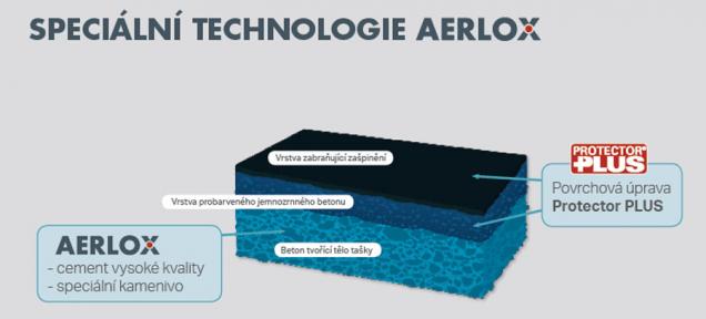 BRAMAC, lídr na trhu střešních systémů, uvádí na trh novou betonovou tašku Classic AERLOX. Díky kombinaci optimalizovaného designu a upravené výrobní receptury se tento model střešní tašky vyznačuje o 30 % procent nižší hmotností než srovnatelné modely. AERLOX představuje skvělou technologickou inovaci, která obohatí domácí nabídku se střešními krytinami.