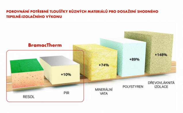 Porovnání materiálů (Zdroj: Bramac)