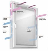 Automatický systém větrání nasává (zpravidla mřížkou v rámu) současně vzduch z místnosti a čerstvý vzduch z venku a přivádí je do výměníku tepla. Z teplého vydýchaného vzduchu v místnosti se odebere teplo, které ohřeje chladný čerstvý vzduch. Tak se získá až 71 % energie zpět. Můžete volit mezi čtyřmi stupni intenzity větrání podle aktuální potřeby. Díky integrovanému filtru se dovnitř nedostane prakticky žádný pyl. Nehrozí ani žádný průvan, neboť vzduch je velmi rychle rozptýlen. Ovládání oken může být manuální nebo automatické, záleží na vašem výběru.