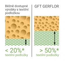 Podíl textilní podložky a hustota pěny u Geflor GFT a konkurence (Zdroj: GERFLOR)