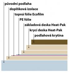 Díky dobré tepelné vodivosti lze desky HEAT-PAK umístit mezi topnou fólii ECOFILM a koberec/PVC, aniž by nějak negativně ovlivnily předávání tepla (FENIX)