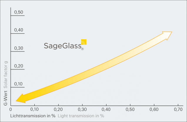 Dynamická ochrana proti oslnění: Technologie SageGlass® umožňuje regulovat prostup světla od 60 % až po 1 %, a to vše při extrémně nízké spotřebě energie (< 3 W/m²K). (Zdroj: Schüco CZ)