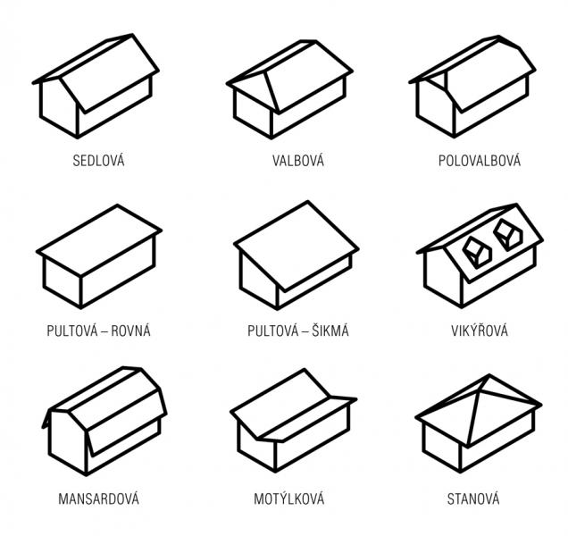Tvarová různorodost střech se samozřejmě odvíjí odkonstrukčního řešení krovu. Knejrozšířenějším patří střechy sedlové, valbové, mansardové, pultové rovné ašikmé, stanové...