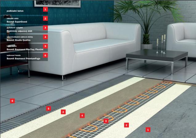Podlahové vytápění_elektrický odporový drát (Zdroj: Baumit)