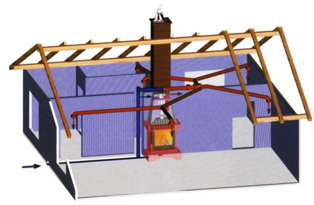 Schéma teplovzdušného rozvodu krbu, kdy kromě sálání a akumulace je ještě využit ohřev a rozvod teplého vzduchu do dalších místností