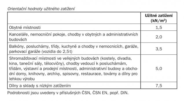 Tabulka 2. Hodnoty užitného zatížení (Zdroj: Baumit)