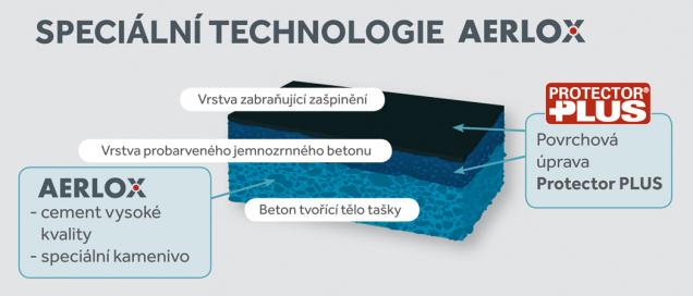 Speciální technologie Aerlox (Zdroj: Bramac)