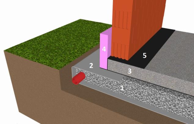 Varianta řešení základové desky: 1- vrstva pěnového skla, 2 - geotextilie, 3 - železobetonová deska, 4 - tepelná izolace XPS, 5 - stavební fólie (ochranná či separační fólie, hydroizolace…)