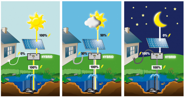 Solární čerpadlo Heissner (Zdroj: Hornbach)