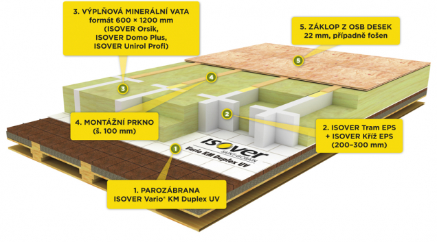 Systém Isover STEPCross