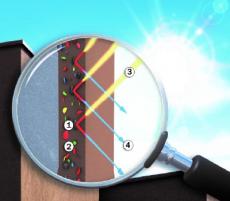Povrch scool pigmenty: 1 – Cool pigment, 2 – Standardní pigment, 3 – Sluneční záření (světelné spektrum), 4 – Odražené světlo (zdroj: Baumit)