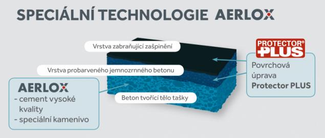 Speciální technologie AERLOX