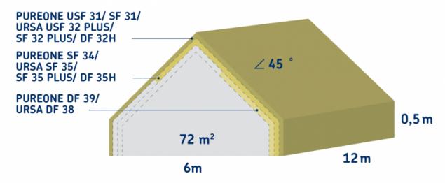 Úspora prostoru při zateplení materiály s různými lambdami (zdroj: URSA)