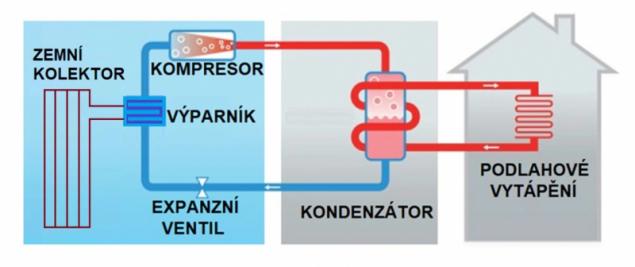 Schematicky znázorněné hlavní funkční části tepelného čerpadla země/voda