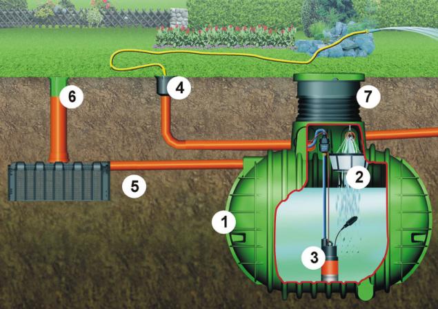 Celý systém pro využívání dešťových vod je tvořen nátokem s filtračními prvky, které zajišťují čištění dešťových vod od mechanických nečistot, vlastní akumulační nádrží, čerpací technikou a bezpečnostním přepadem buď do vsaku, nebo do kanalizace (NICOLL)