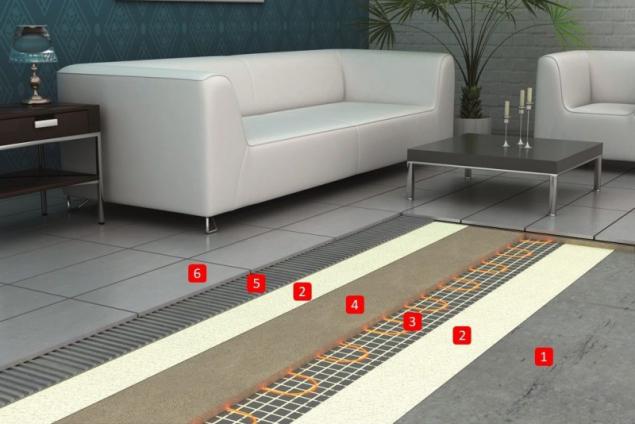 Baumit Nivello Quattro – příklad skladby konstrukce při použití podlahového vytápění s elektrickým odporovým drátem: 1.Podkladní beton, 2.Baumit SuperPrimer – základní nátěr, 3. Elektrický odporový drát – podlahové vytápění, 4. Baumit Nivello Quattro – samonivelační sádrová stěrka, 5.Baumit Baumacol FlexTop / FlexUni – lepicí malta, 6.Baumit Baumacol PremiumFuge – spárovací hmota